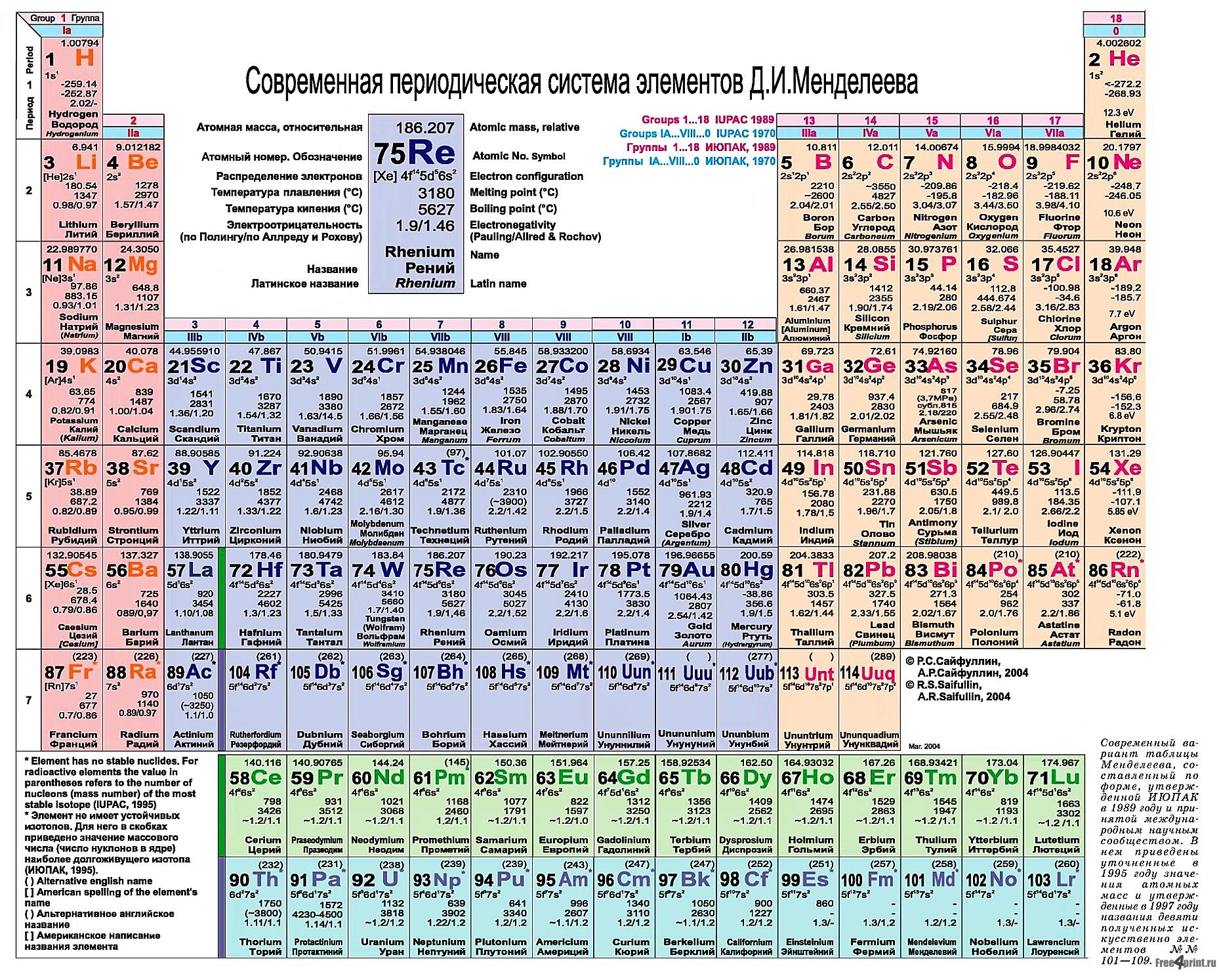 Таблица менделеева для печати