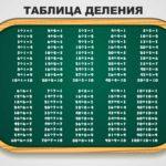 Таблица деления для школьников